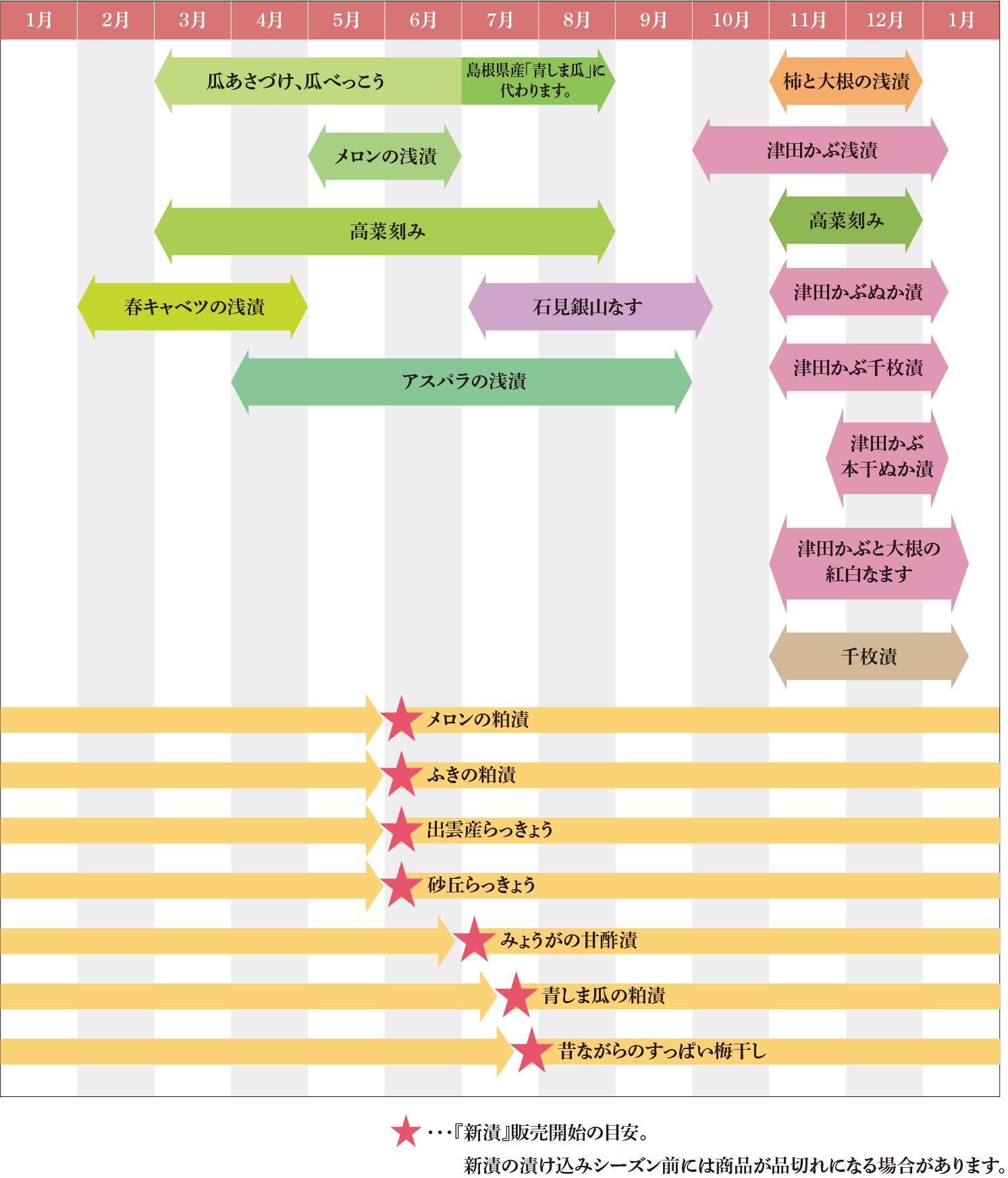 季節商品カレンダー