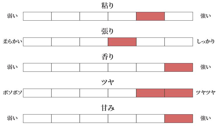 お米の特徴チャート図