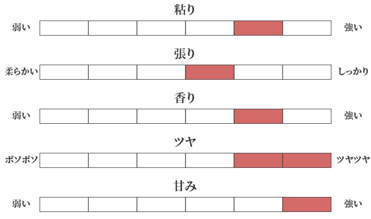 お米のチャート図